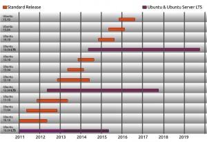 UBUNTU : Cycle de vie des versions Bureau et Serveur