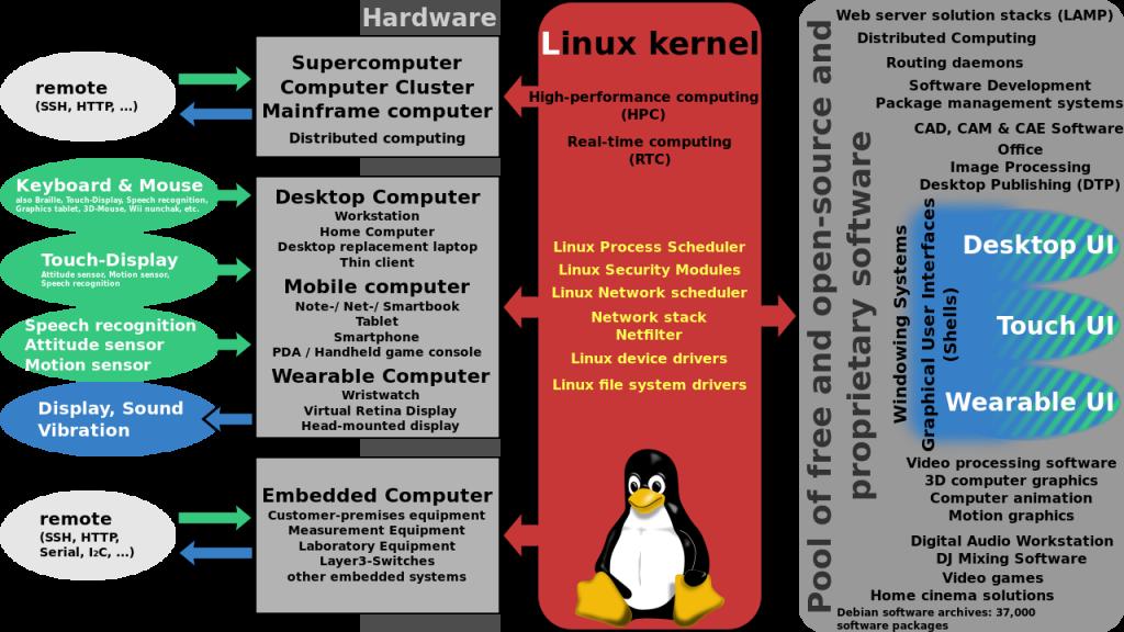 Le noyau Linux supporte différentes architectures matérielles, offrant une plate-forme commune pour faire tourner les logiciels libres, open-source et propriétaires.
