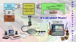 Yamaha Electone Serie HS + Expandeurs MIDI : Implémentation connexions MIDI PC Portable