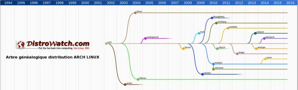 DistroWatch.com: Arch Linux et dérivées 2002-2016